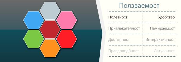 Функционалност и ползваемост на сайта